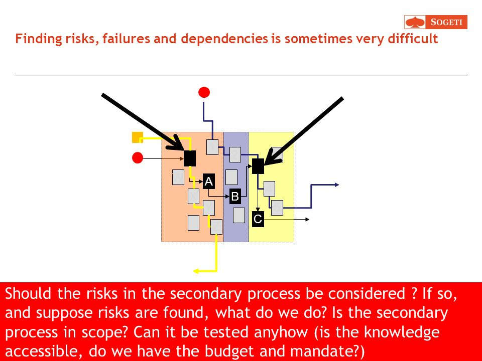 Finding risks, failures and dependencies is sometimes very difficult