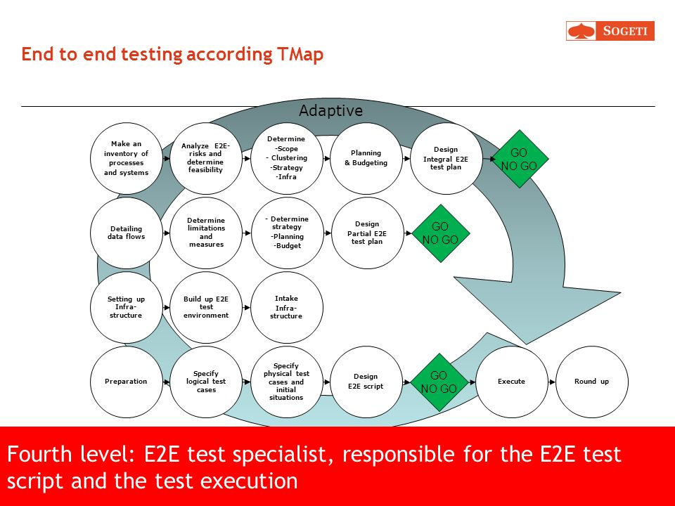 End to end testing according TMap