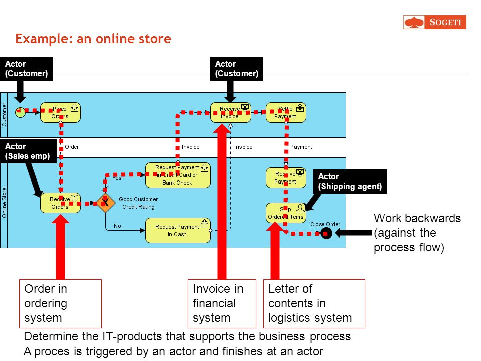 Example: an online store