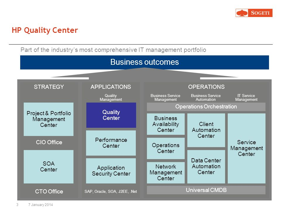 HP Quality Center Business outcomes