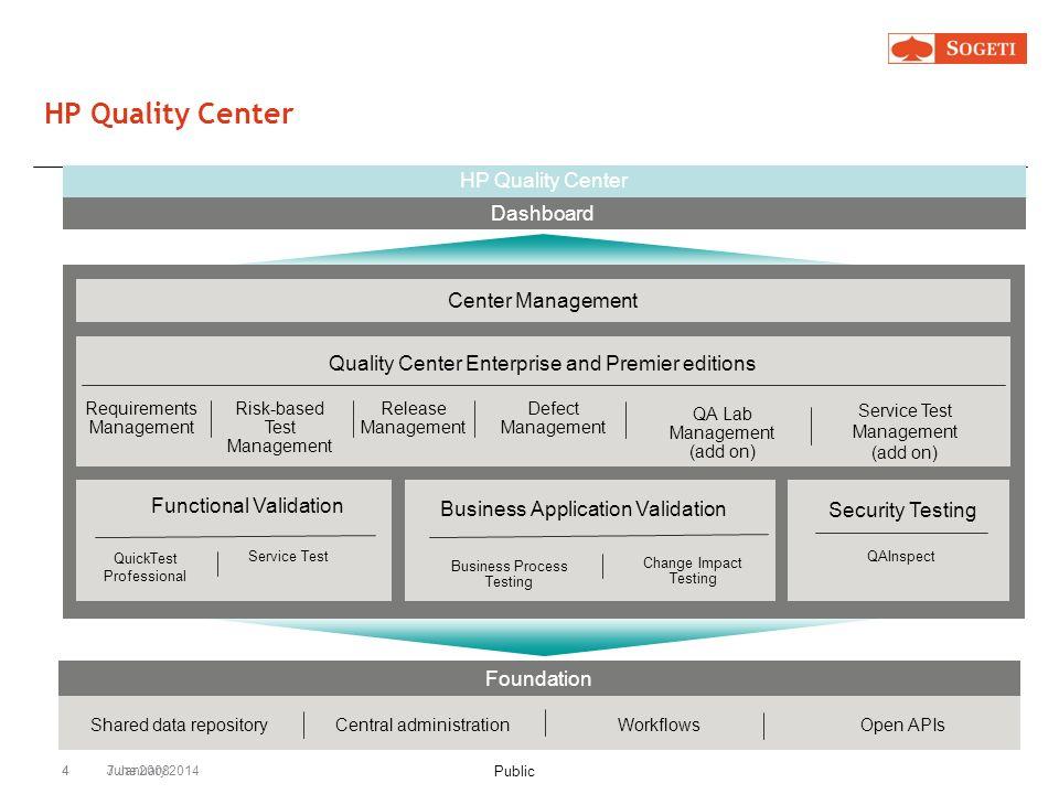 HP Quality Center Dashboard HP Quality Center Center Management