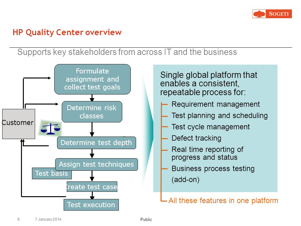 HP Quality Center overview