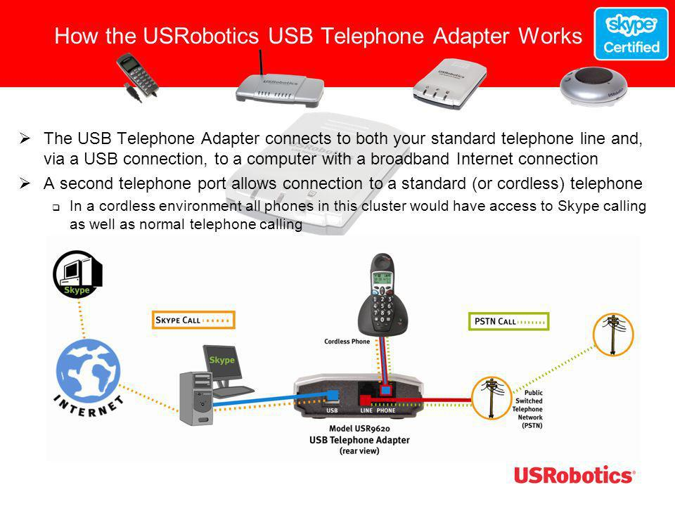 How the USRobotics USB Telephone Adapter Works
