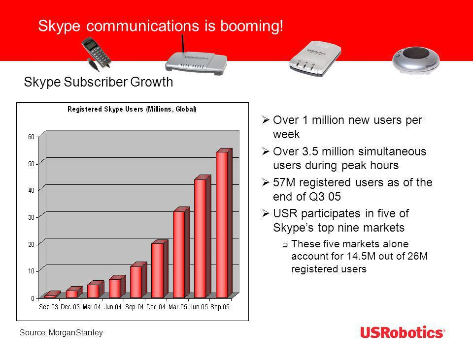 Skype communications is booming!