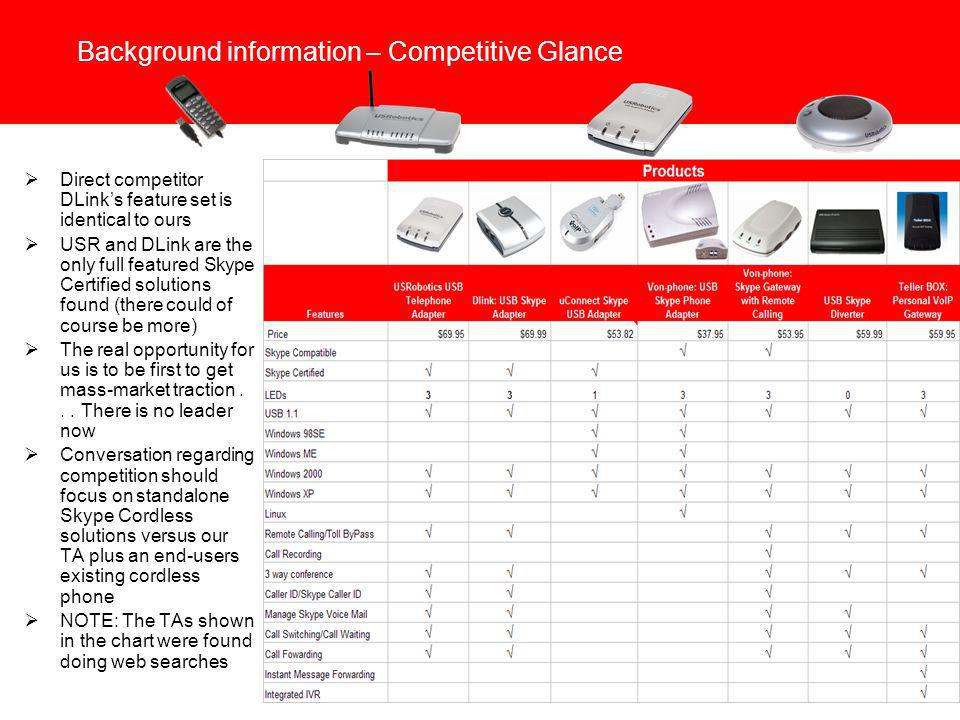 Background information – Competitive Glance