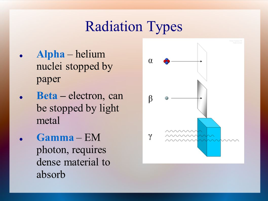 Radiation Types Alpha – helium nuclei stopped by paper