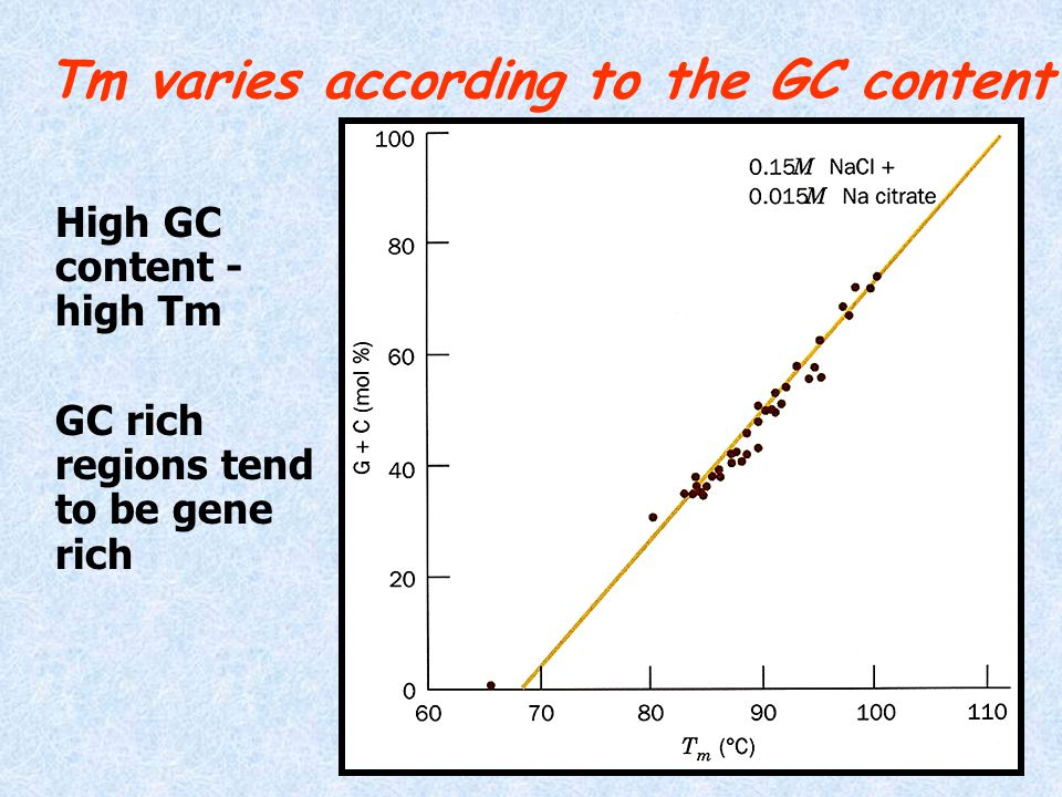 Tm varies according to the GC content