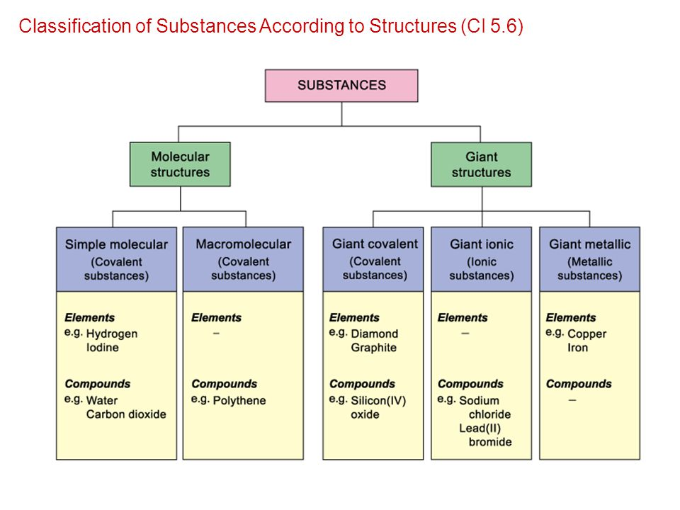 Classification of Substances According to Structures (CI 5.6)