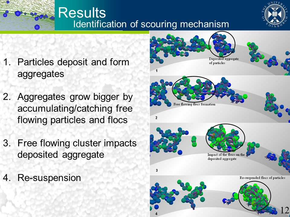 Identification of scouring mechanism