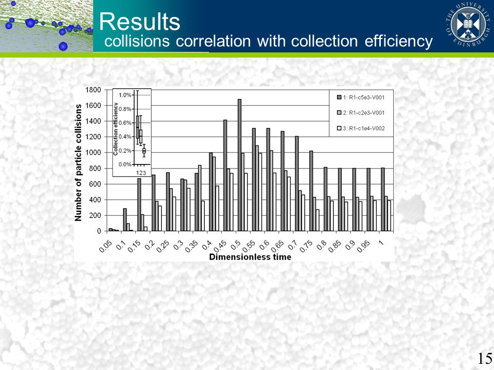collisions correlation with collection efficiency