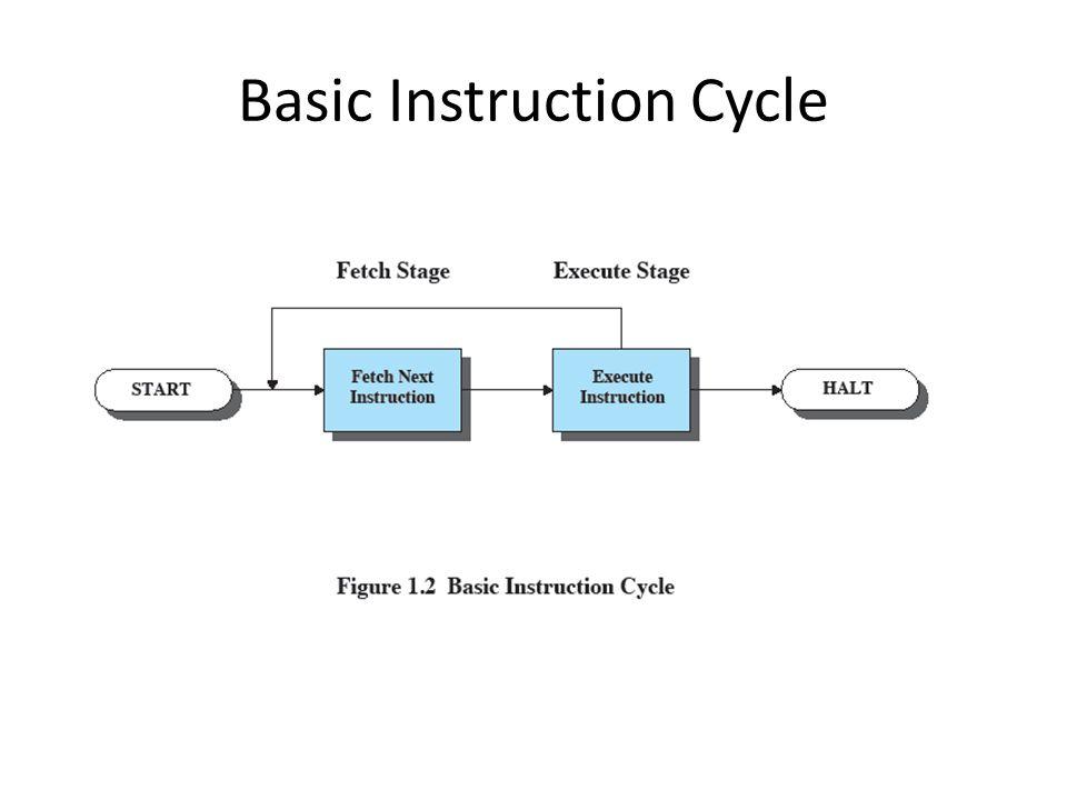 Basic Instruction Cycle