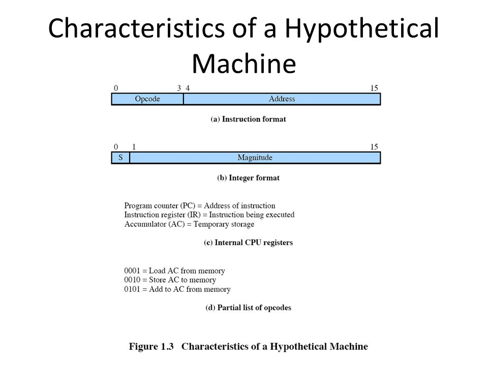Characteristics of a Hypothetical Machine