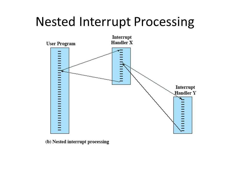 Nested Interrupt Processing