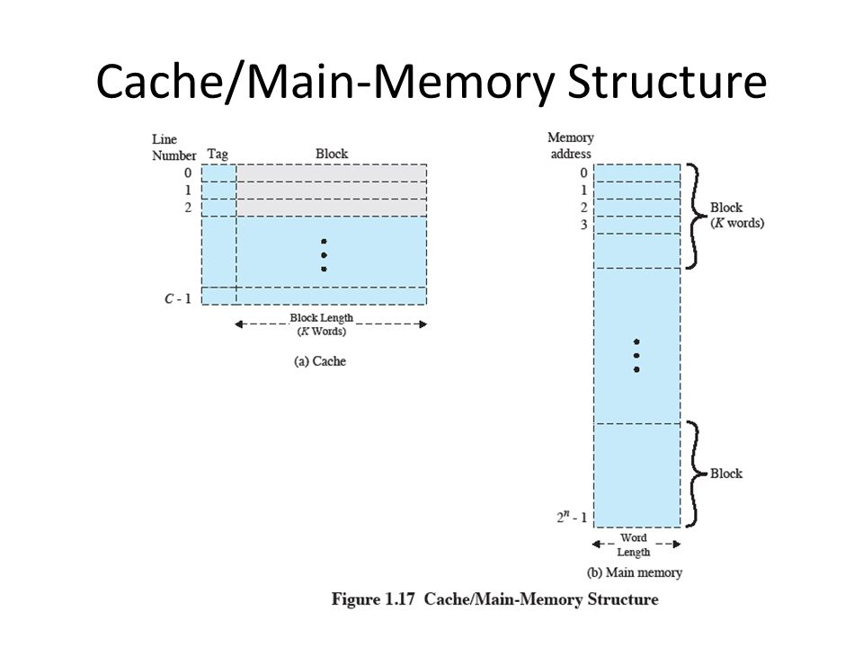 Cache/Main-Memory Structure