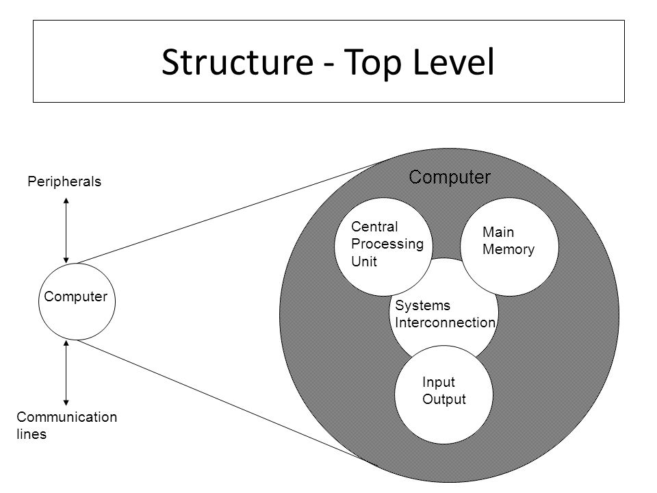 Structure - Top Level Computer Peripherals Central Main Processing