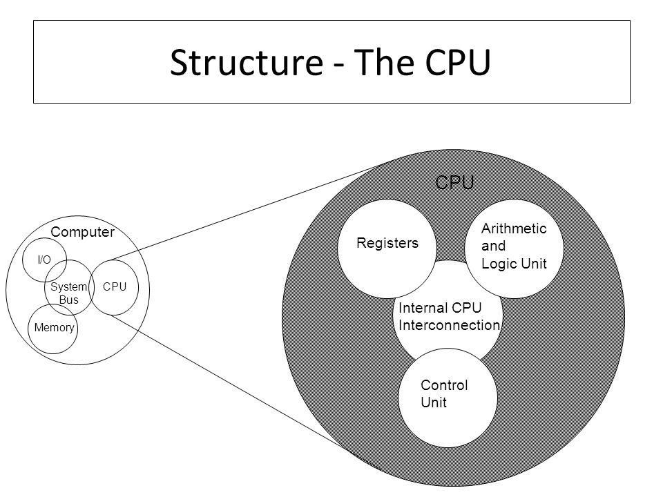 Structure - The CPU CPU Arithmetic Computer and Registers Logic Unit