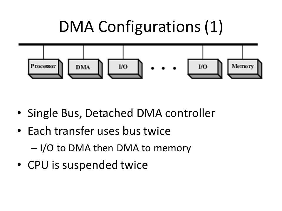 DMA Configurations (1) Single Bus, Detached DMA controller