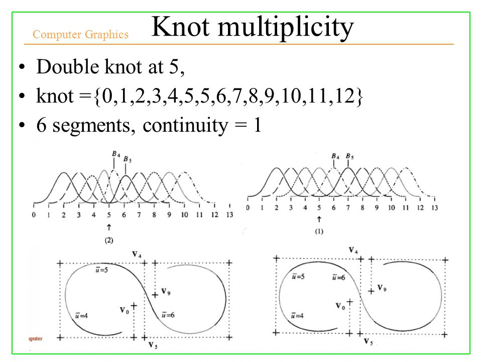 Knot multiplicity Double knot at 5,