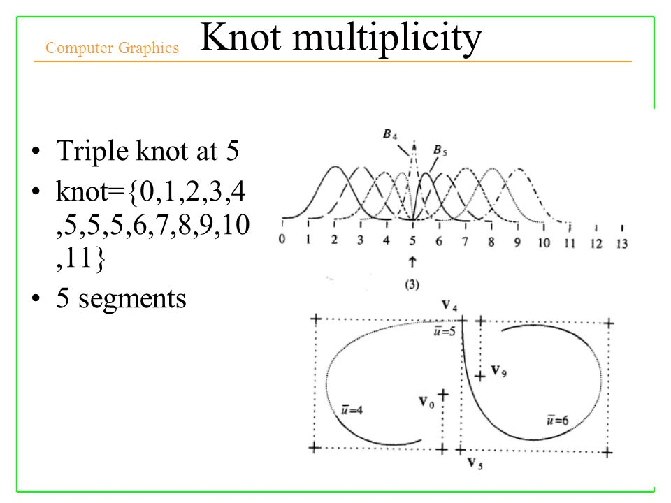 Knot multiplicity Triple knot at 5