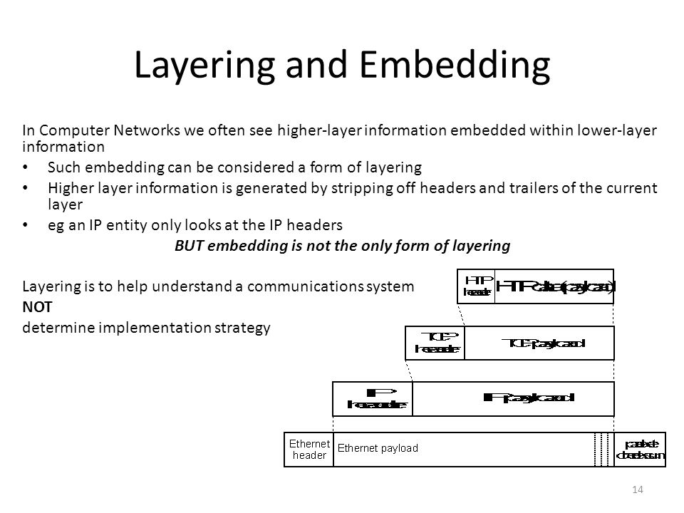 Layering and Embedding