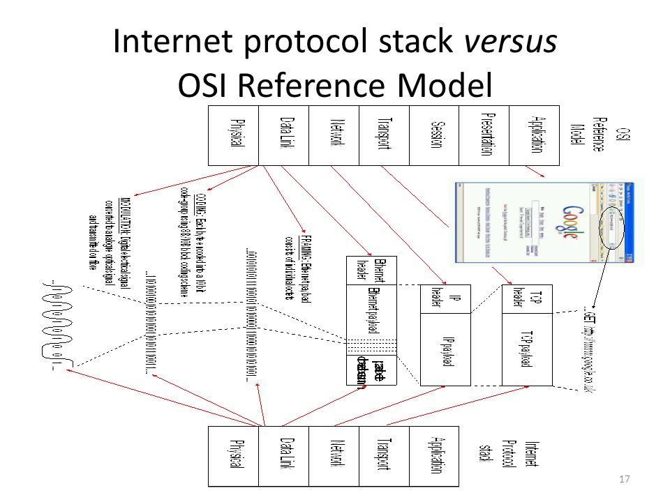 Internet protocol stack versus OSI Reference Model