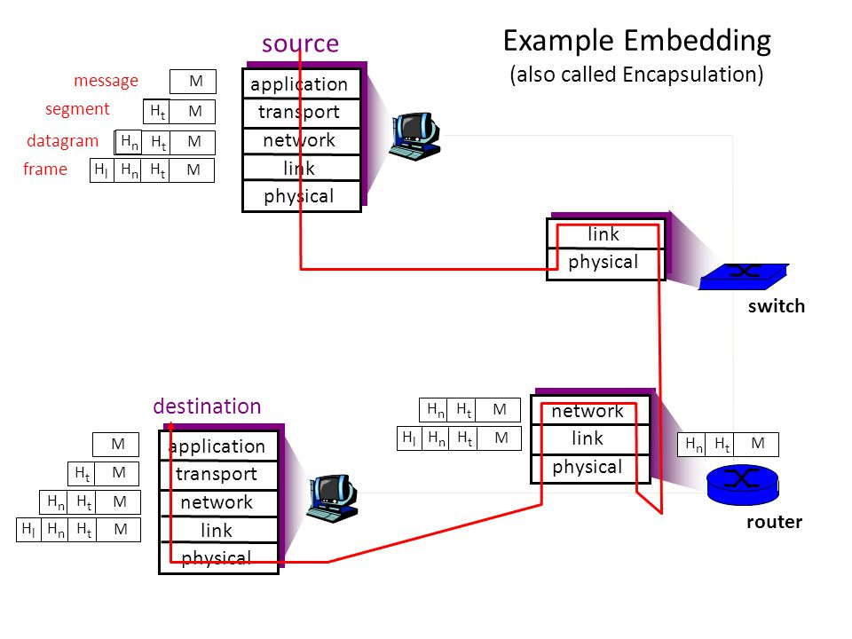 Example Embedding (also called Encapsulation)