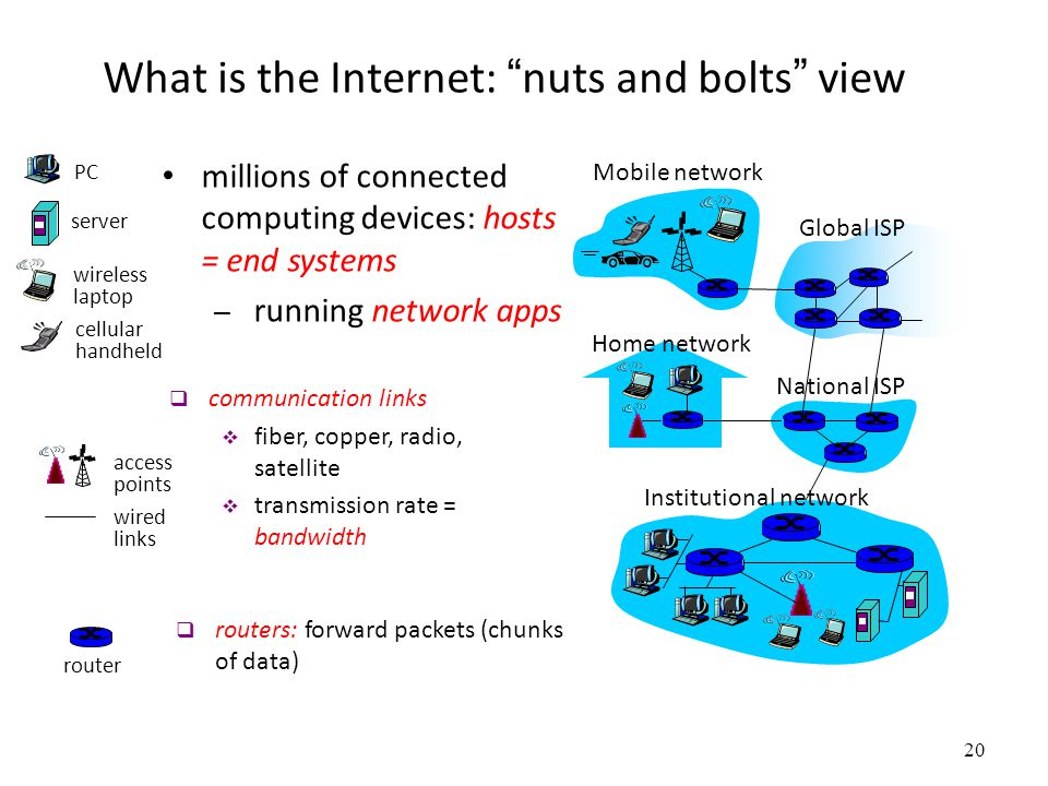 What is the Internet: nuts and bolts view
