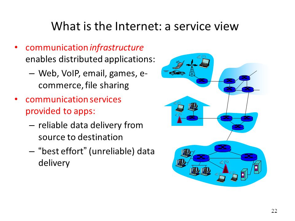 What is the Internet: a service view