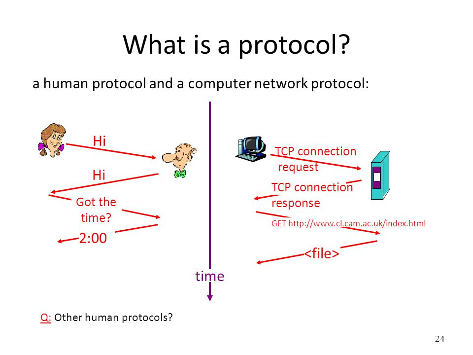 What is a protocol a human protocol and a computer network protocol: