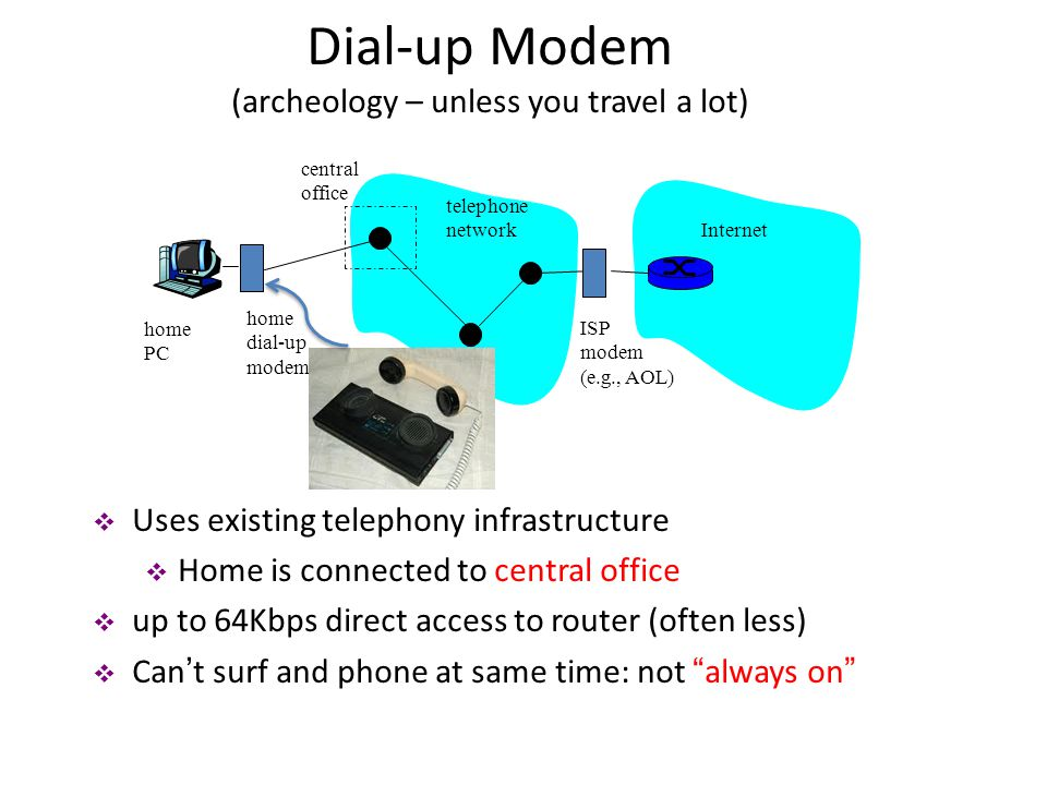 Dial-up Modem (archeology – unless you travel a lot)