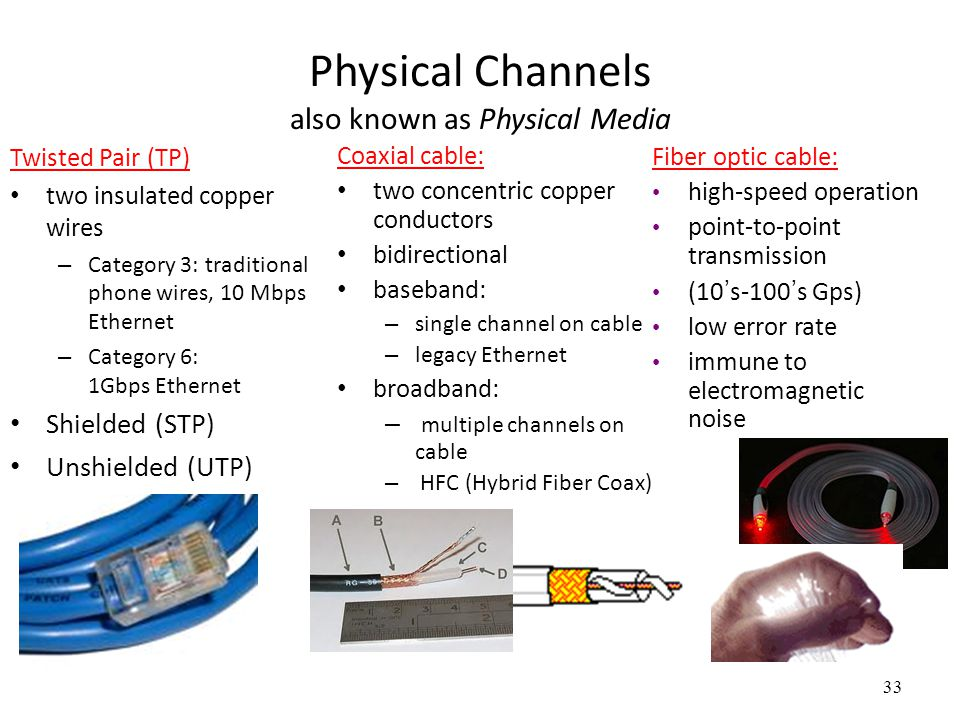 Physical Channels also known as Physical Media