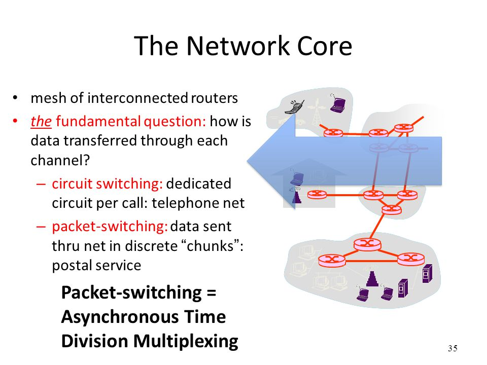 The Network Core mesh of interconnected routers. the fundamental question: how is data transferred through each channel