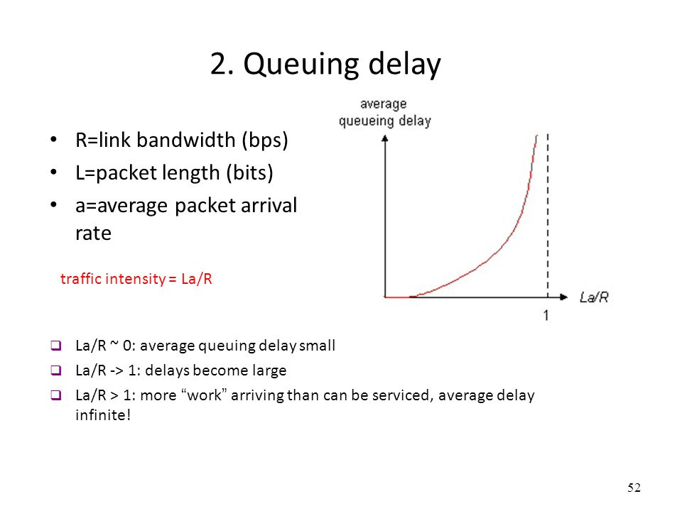 2. Queuing delay R=link bandwidth (bps) L=packet length (bits)