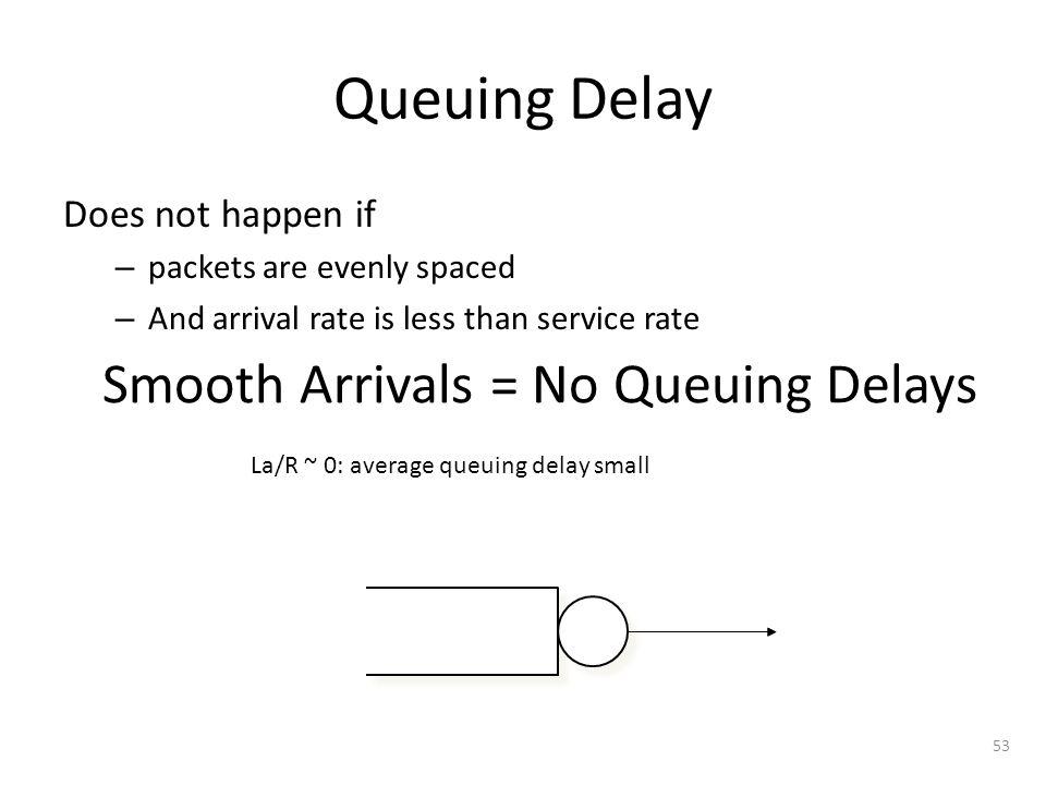 Smooth Arrivals = No Queuing Delays