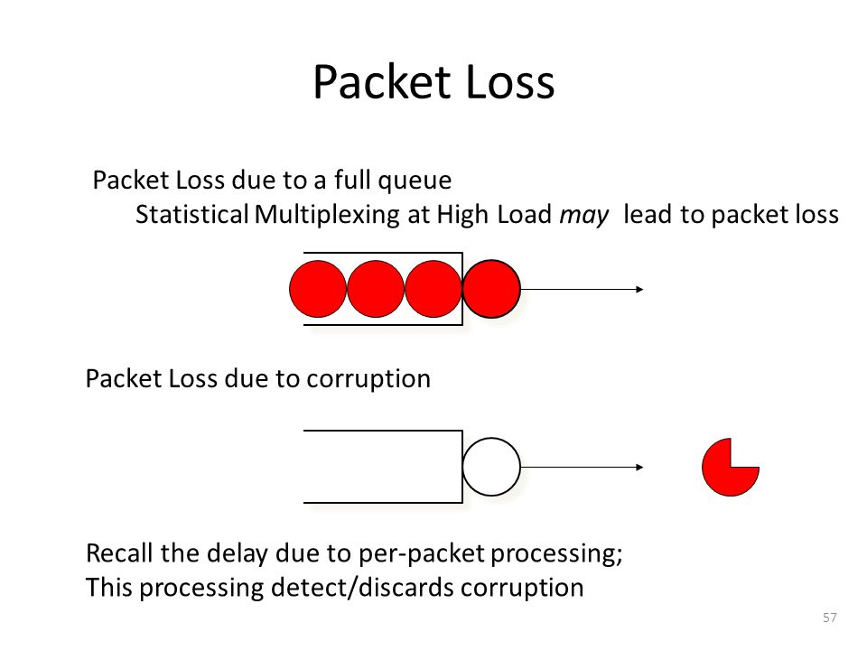 Packet Loss Packet Loss due to a full queue