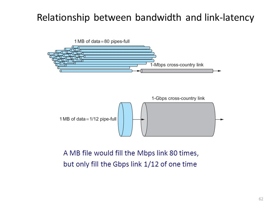 Relationship between bandwidth and link-latency