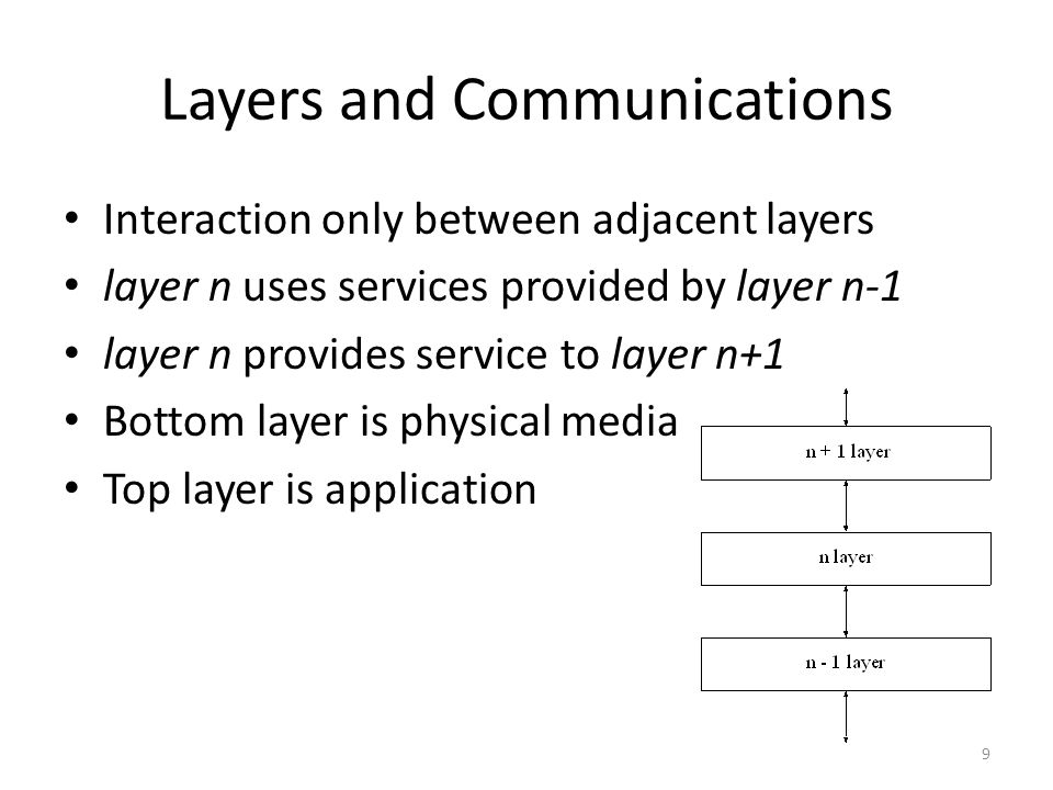 Layers and Communications