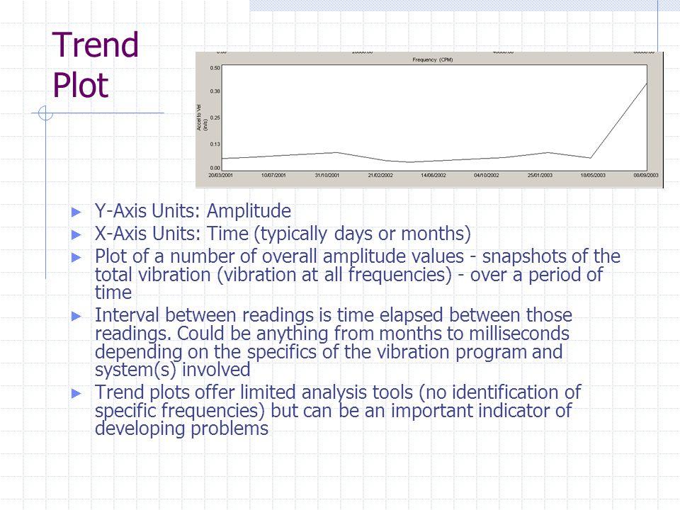 Trend Plot Y-Axis Units: Amplitude