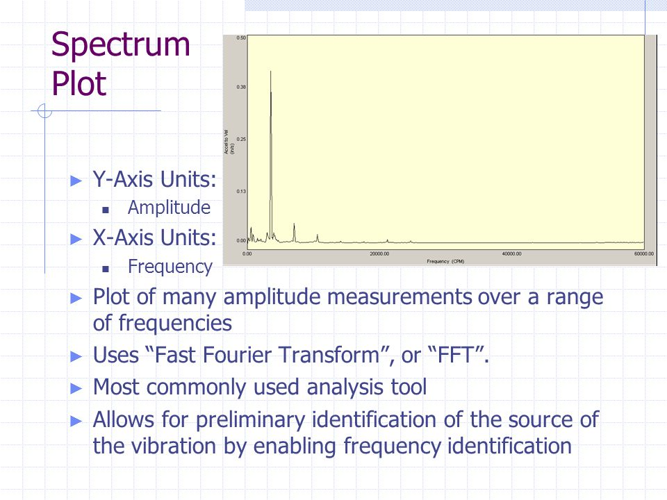 Spectrum Plot Y-Axis Units: X-Axis Units: