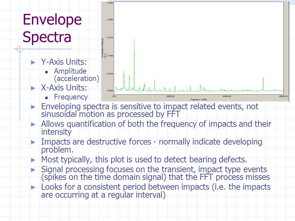 Envelope Spectra Y-Axis Units: X-Axis Units: