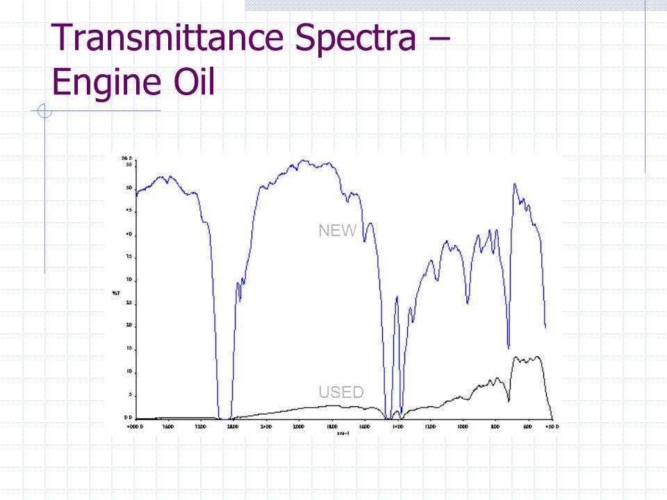 Transmittance Spectra – Engine Oil