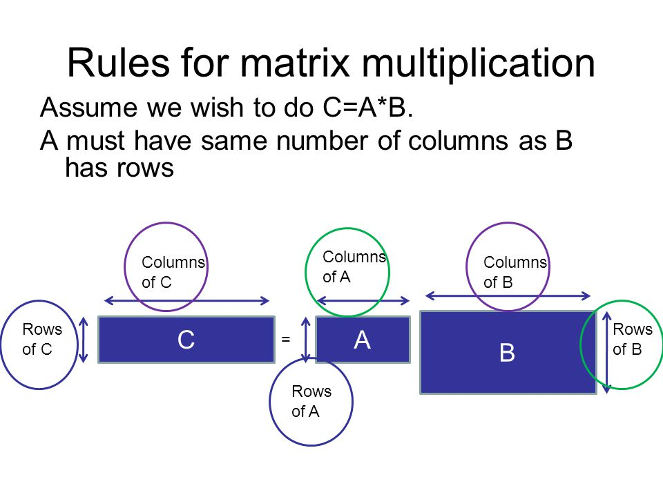 Rules for matrix multiplication