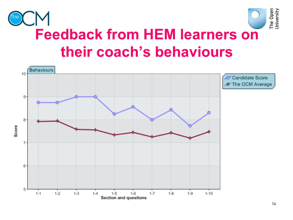 Feedback from HEM learners on their coach's behaviours