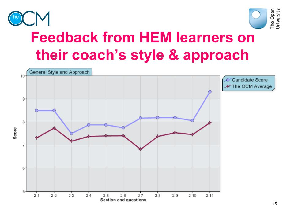 Feedback from HEM learners on their coach's style & approach