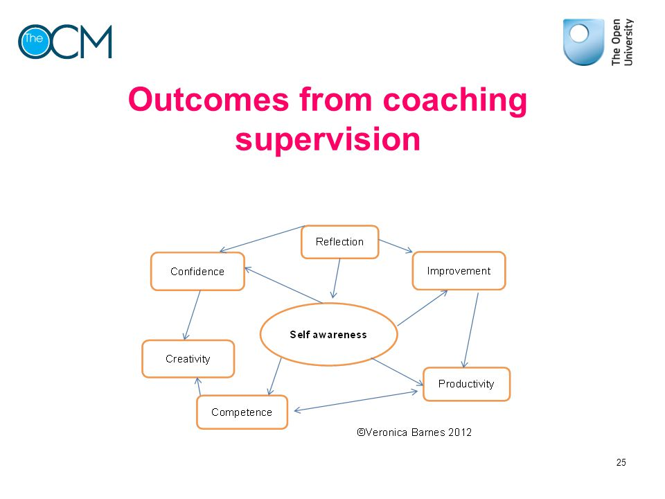 Outcomes from coaching supervision