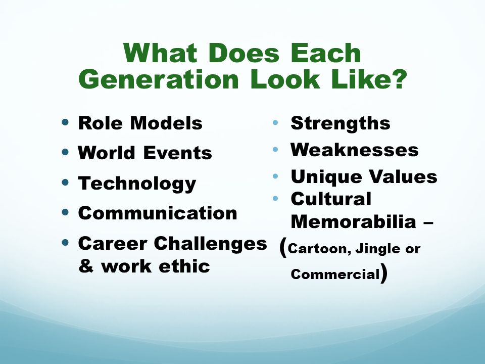 What Does Each Generation Look Like
