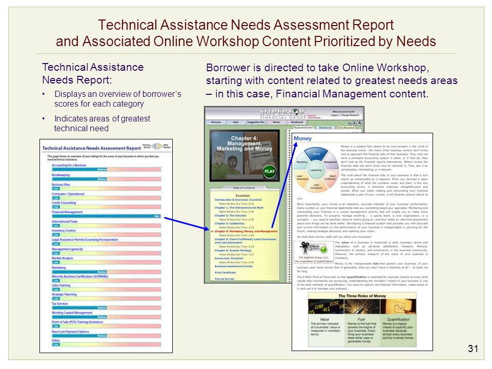 Technical Assistance Needs Assessment Report and Associated Online Workshop Content Prioritized by Needs