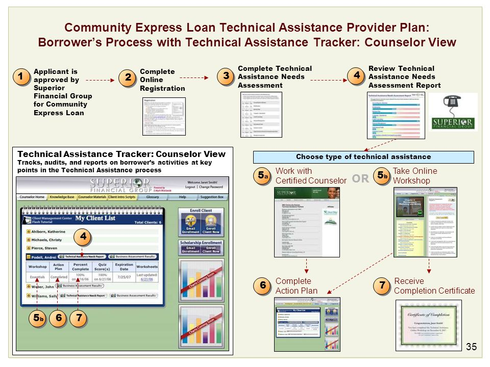 Choose type of technical assistance