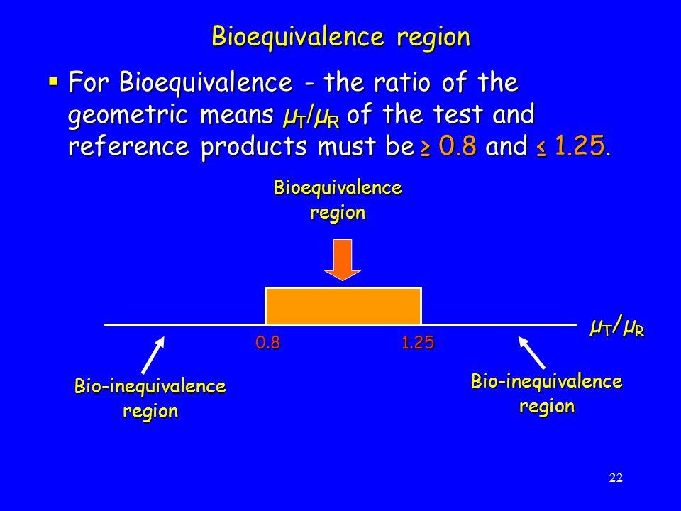 Bioequivalence region