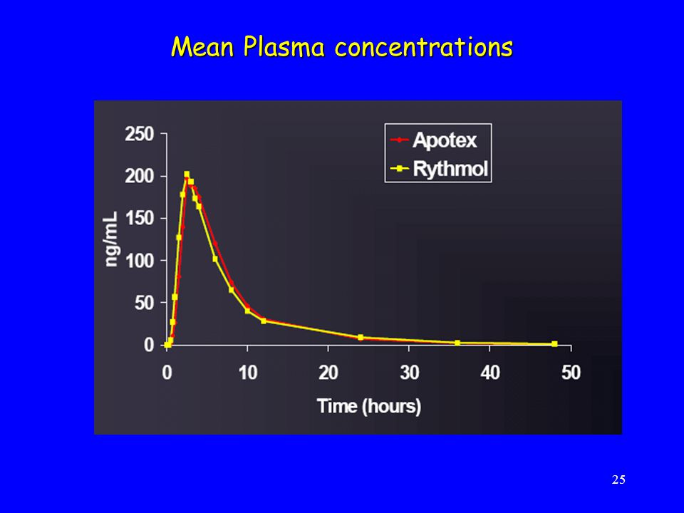 Mean Plasma concentrations